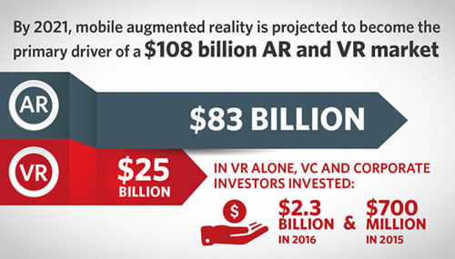 2a426dbf2f92 Projected revenue of AR and VR industries in 2021 infographic
