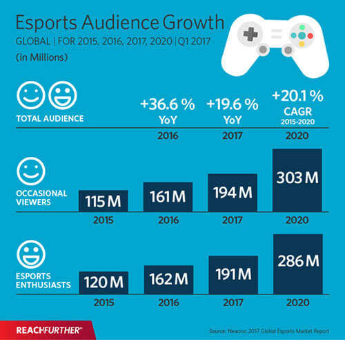 Esports audiance growth infographic