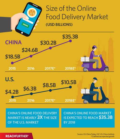 Food Delivery Service Market Size