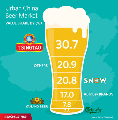 Opportunities in China's craft beer industry | Reach Further