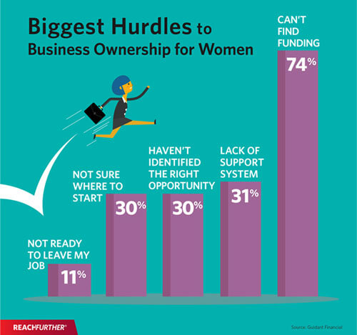 SBA Loans for women entrepreneurs and small business owners