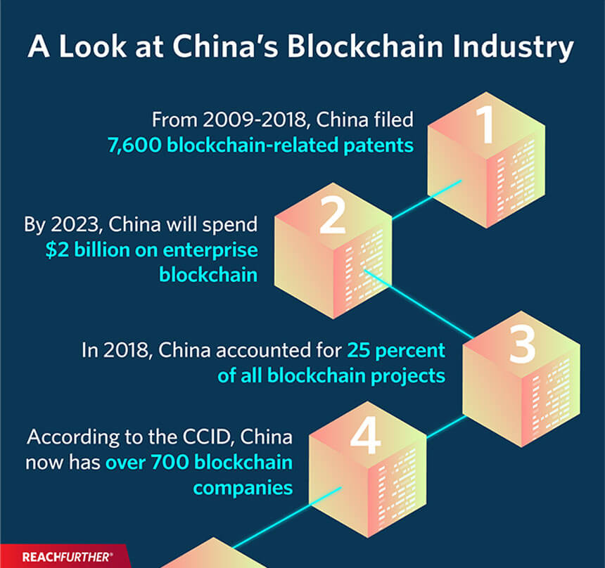China's blockchain industry infographic